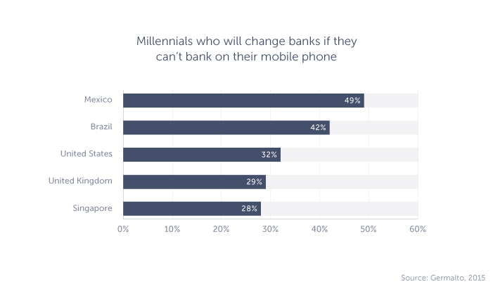 Graph of millennials who will change banks without mobile banking