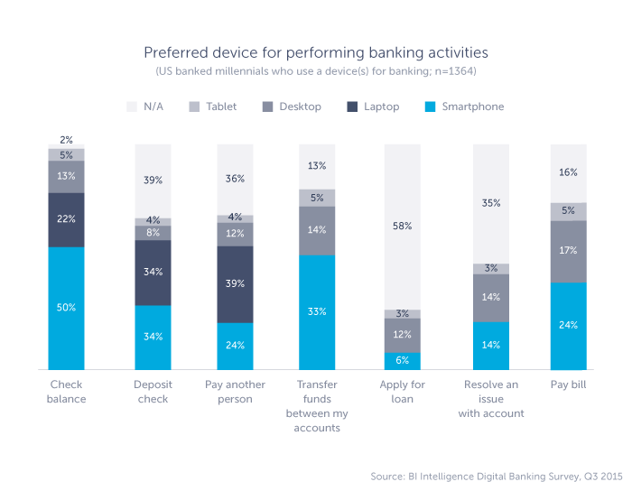 Graph displaying preferred devices for banking activities